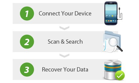 How the Android Data Recovery works